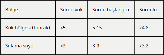 Ceviz için sınır SAR değerleri