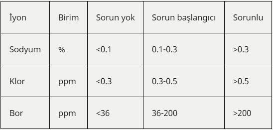 Yaprak için sınır toksik iyon değerleri tablosu (Temmuz ayı)