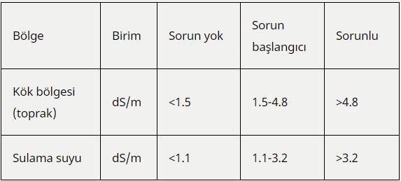 Ceviz İçin Sınır EC Değerleri